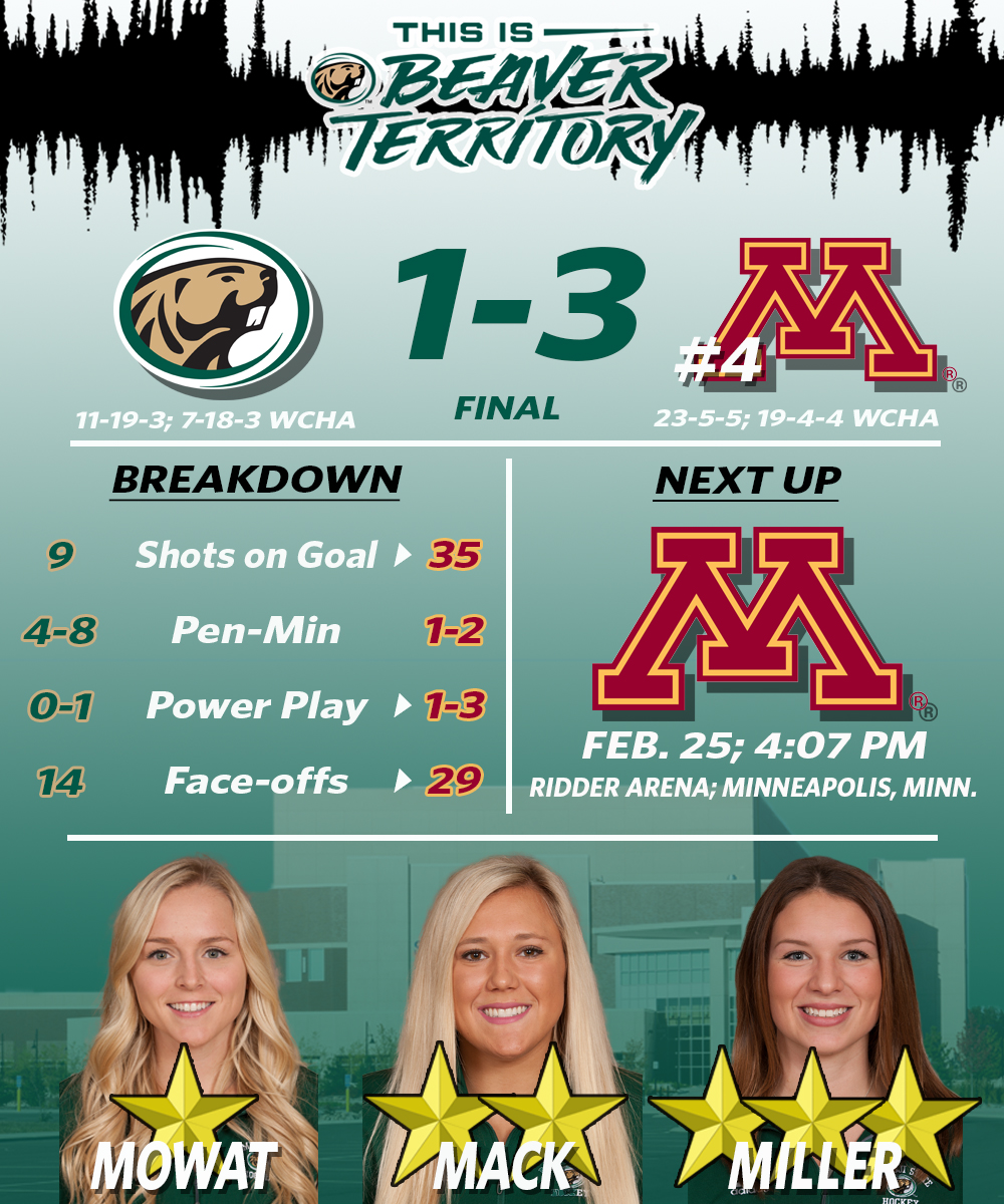 No. 4 Gophers down Beavers 3-1 in first game of series