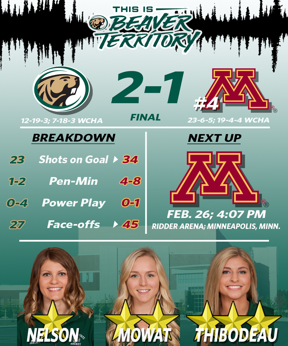 Beavers even series with No. 4 Gophers after 2-1 victory