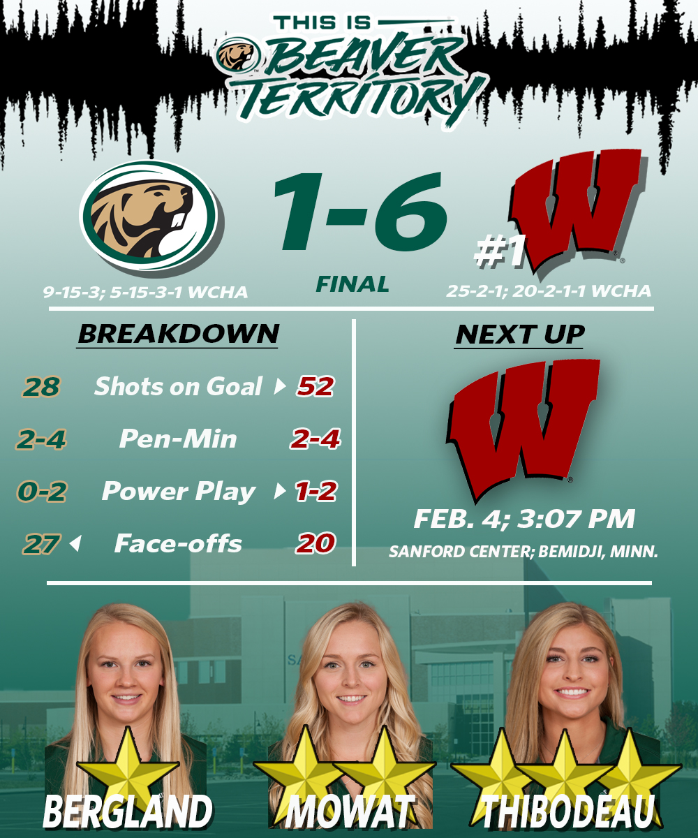 Beavers fall to No. 1 Badgers 6-1 Friday afternoon