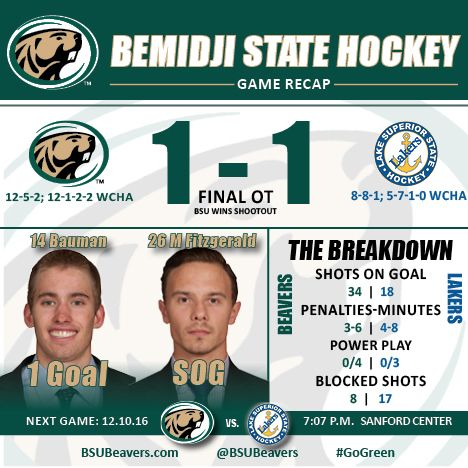 Beavers and Lakers play to 1-1 draw; BSU wins in shootout