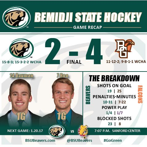 Falcons score four unanswered goals to top BSU, 4-2