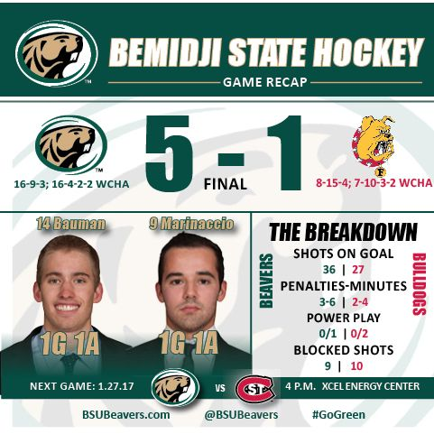 Beavers roll to 5-1 victory and series split