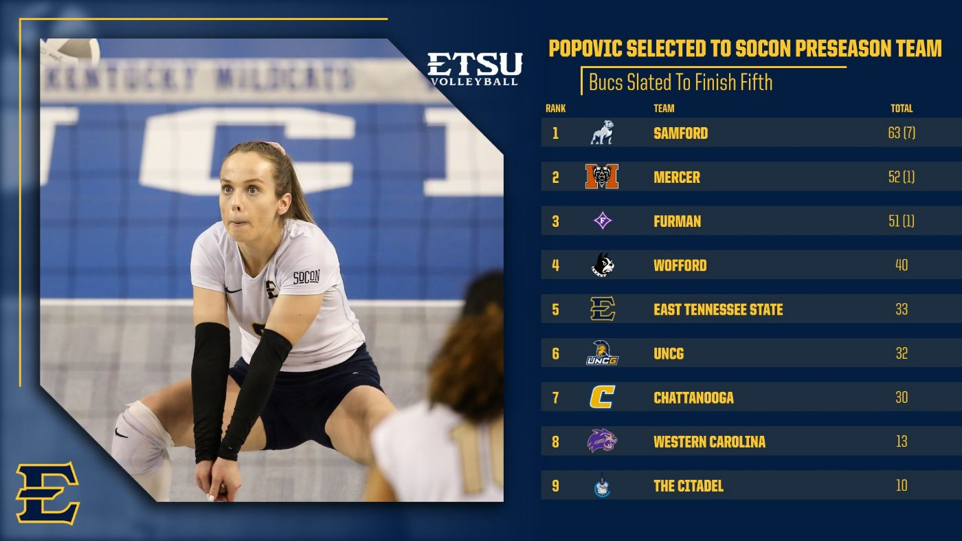 Popovic Earns Preseason All-Socon for the Second Straight Year