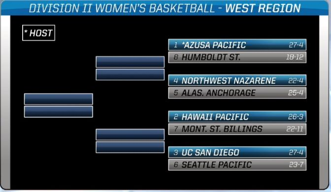 The NCAA West Regionals begin this Friday at Azusa Pacific University's Felix Event Center in Azusa, Calif.